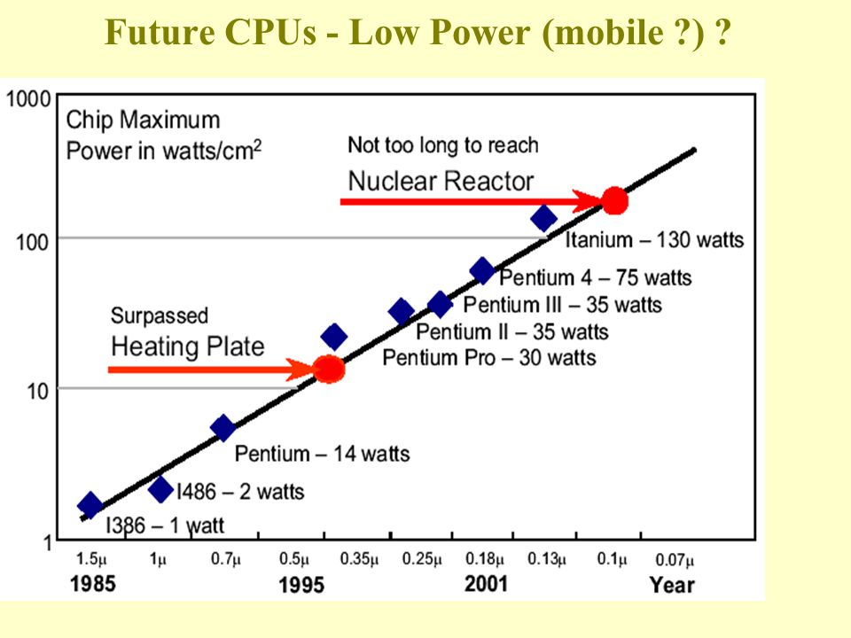 Future CPUs - Low Power (mobile )