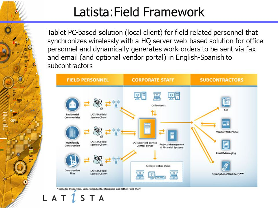 Latista:Field Framework Tablet PC-based solution (local client) for field related personnel that synchronizes wirelessly with a HQ server web-based so