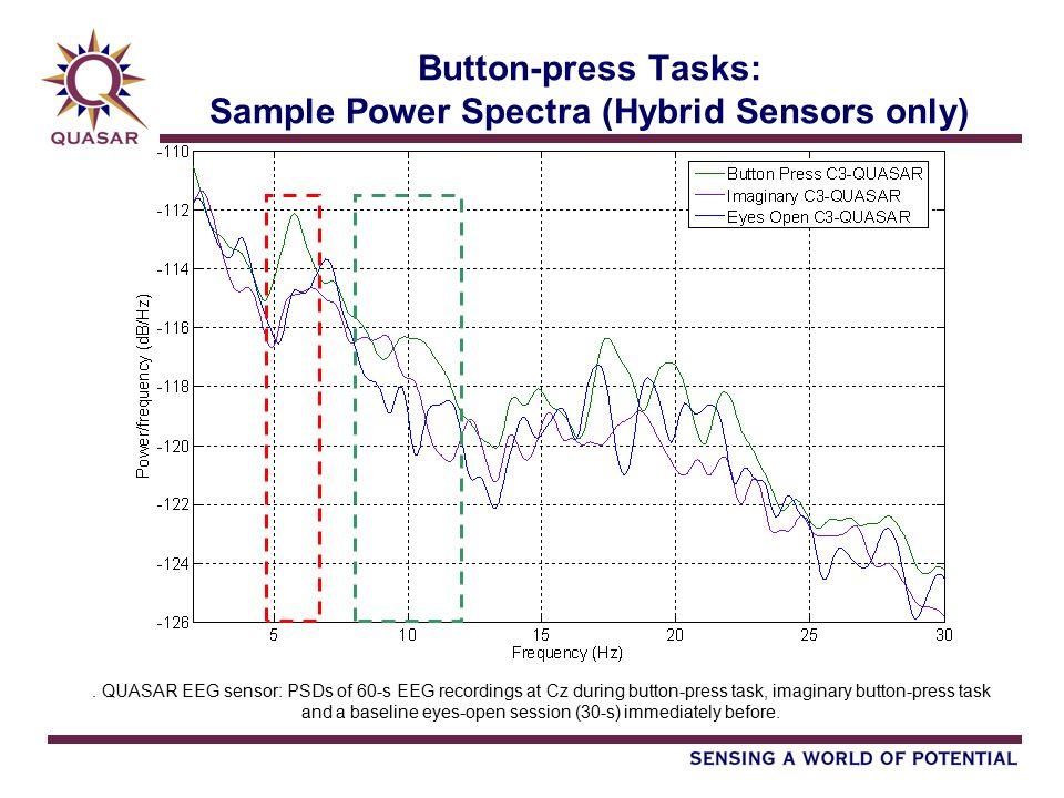 Button-press Tasks: Sample Power Spectra (Hybrid Sensors only).