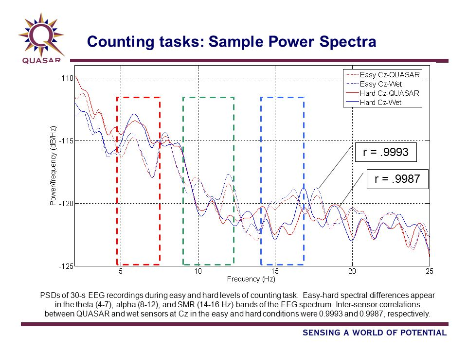 Counting tasks: Sample Power Spectra PSDs of 30-s EEG recordings during easy and hard levels of counting task. Easy-hard spectral differences appear i