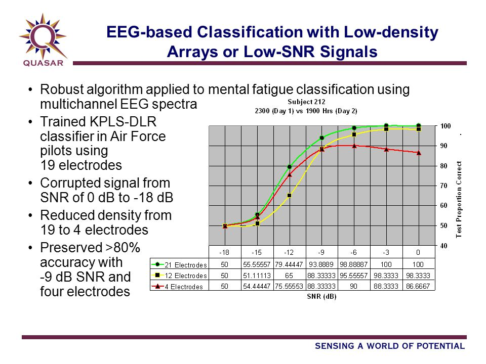 EEG-based Classification with Low-density Arrays or Low-SNR Signals Robust algorithm applied to mental fatigue classification using multichannel EEG spectra Trained KPLS-DLR classifier in Air Force pilots using 19 electrodes Corrupted signal from SNR of 0 dB to -18 dB Reduced density from 19 to 4 electrodes Preserved >80% accuracy with -9 dB SNR and four electrodes