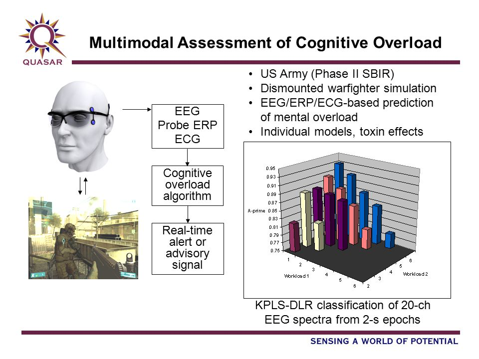 Multimodal Assessment of Cognitive Overload US Army (Phase II SBIR) Dismounted warfighter simulation EEG/ERP/ECG-based prediction of mental overload Individual models, toxin effects EEG Probe ERP ECG Cognitive overload algorithm Real-time alert or advisory signal KPLS-DLR classification of 20-ch EEG spectra from 2-s epochs