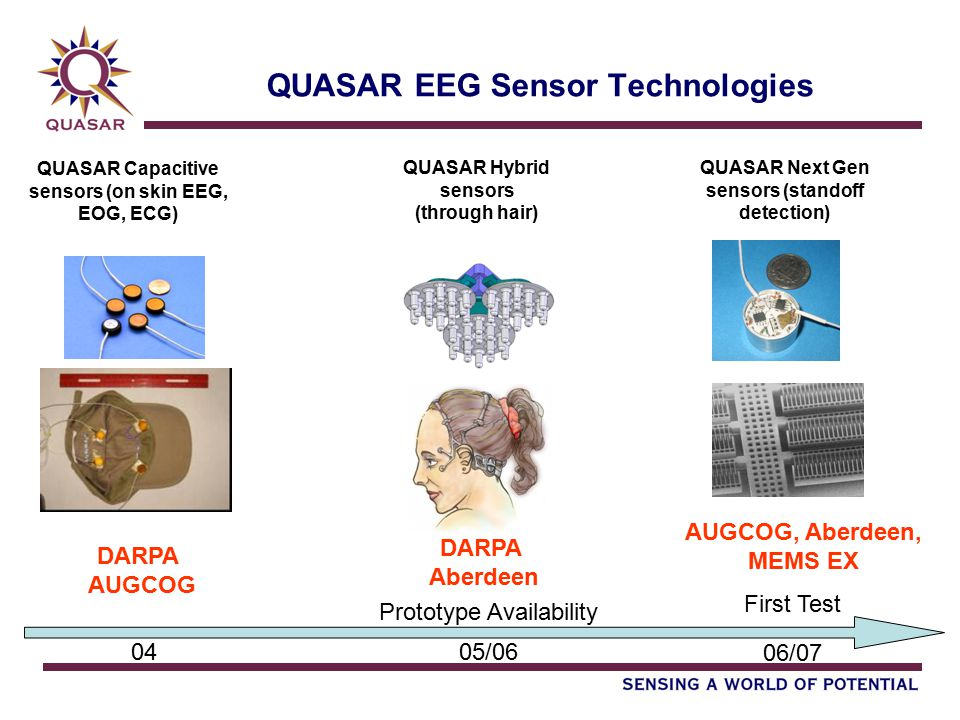 QUASAR EEG Sensor Technologies QUASAR Capacitive sensors (on skin EEG, EOG, ECG) QUASAR Next Gen sensors (standoff detection) QUASAR Hybrid sensors (through hair) DARPA AUGCOG AUGCOG, Aberdeen, MEMS EX DARPA Aberdeen Prototype Availability 0405/06 06/07 First Test