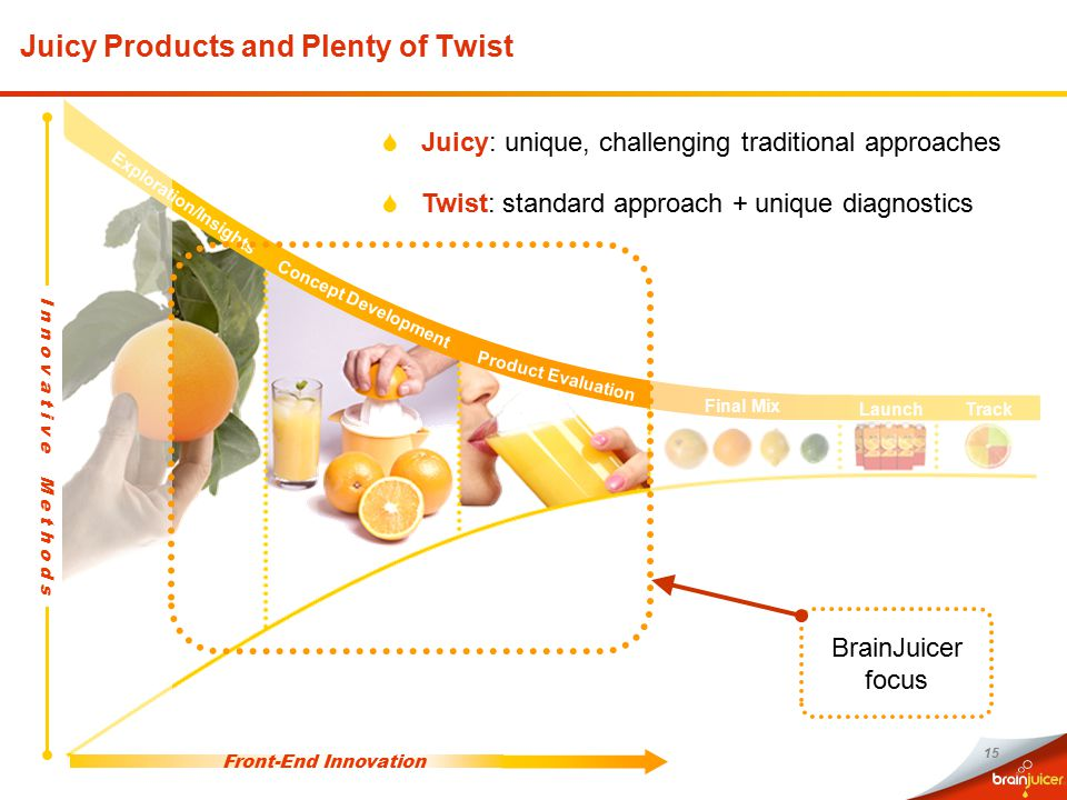 15 Juicy Products and Plenty of Twist Exploration/Insights Concept Development Product Evaluation Final Mix Front-End Innovation LaunchTrack I n n o v