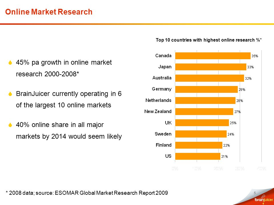 5 Online Market Research  45% pa growth in online market research 2000-2008*  BrainJuicer currently operating in 6 of the largest 10 online markets