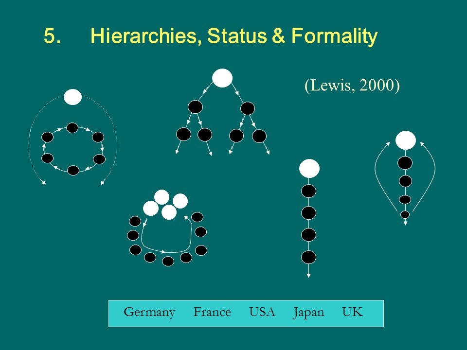 5.Hierarchies, Status & Formality (Lewis, 2000) Germany France USA Japan UK