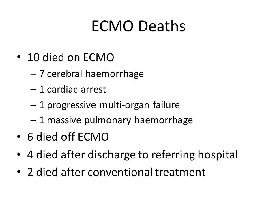 ECMO Deaths 10 died on ECMO – 7 cerebral haemorrhage – 1 cardiac arrest – 1 progressive multi-organ failure – 1 massive pulmonary haemorrhage 6 died o