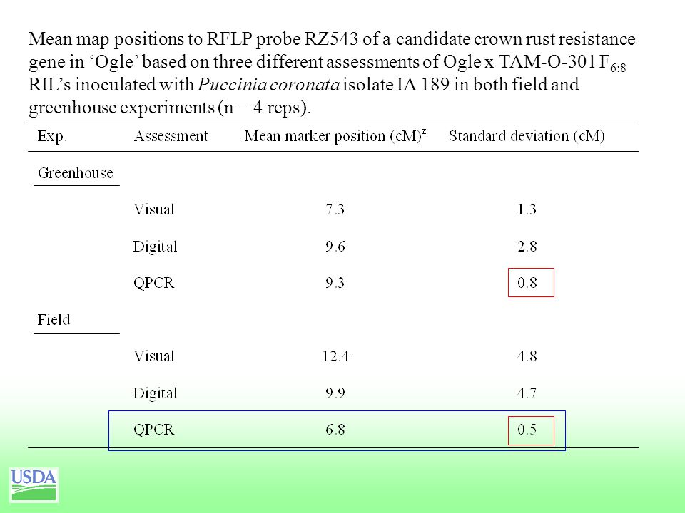 Mean map positions to RFLP probe RZ543 of a candidate crown rust resistance gene in 'Ogle' based on three different assessments of Ogle x TAM-O-301 F 6:8 RIL's inoculated with Puccinia coronata isolate IA 189 in both field and greenhouse experiments (n = 4 reps).