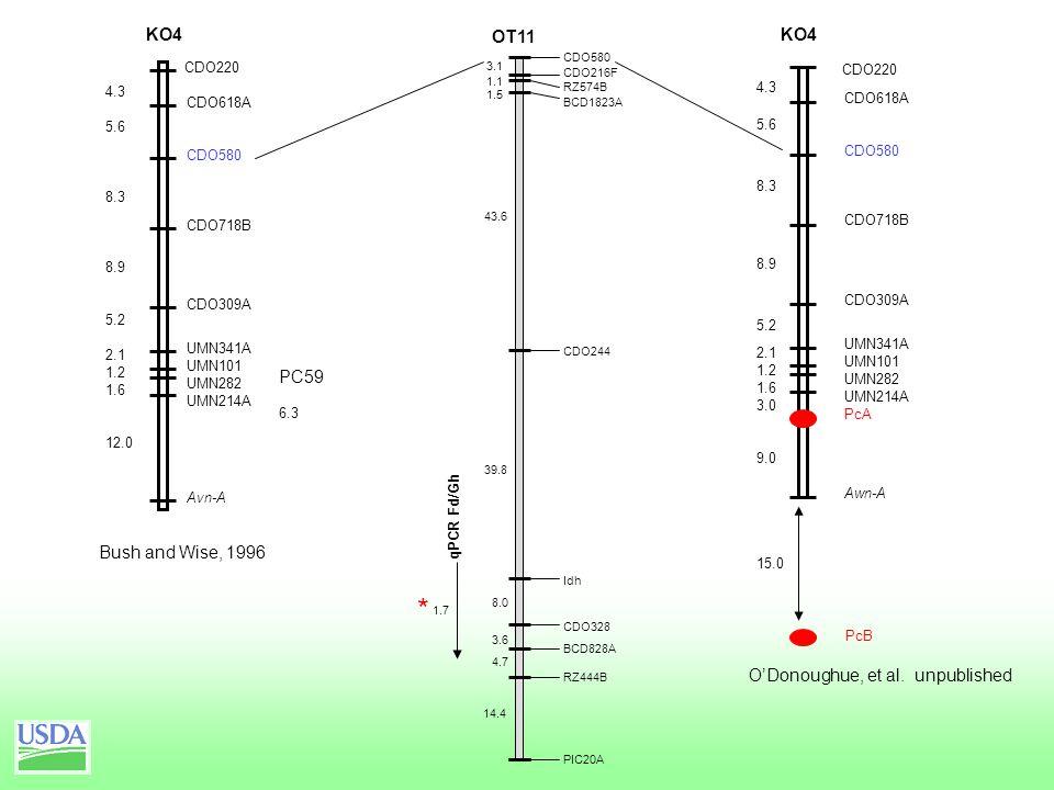 OT11 CDO580 CDO216F RZ574B BCD1823A CDO244 Idh CDO328 BCD828A RZ444B PIC20A 43.6 39.8 1.5 1.1 3.1 8.0 3.6 4.7 14.4 CDO220 CDO618A CDO580 CDO718B CDO309A UMN341A UMN101 UMN282 UMN214A PcA Awn-A 4.3 5.6 8.3 8.9 5.2 2.1 1.2 1.6 3.0 9.0 15.0 KO4 PcB O'Donoughue, et al.