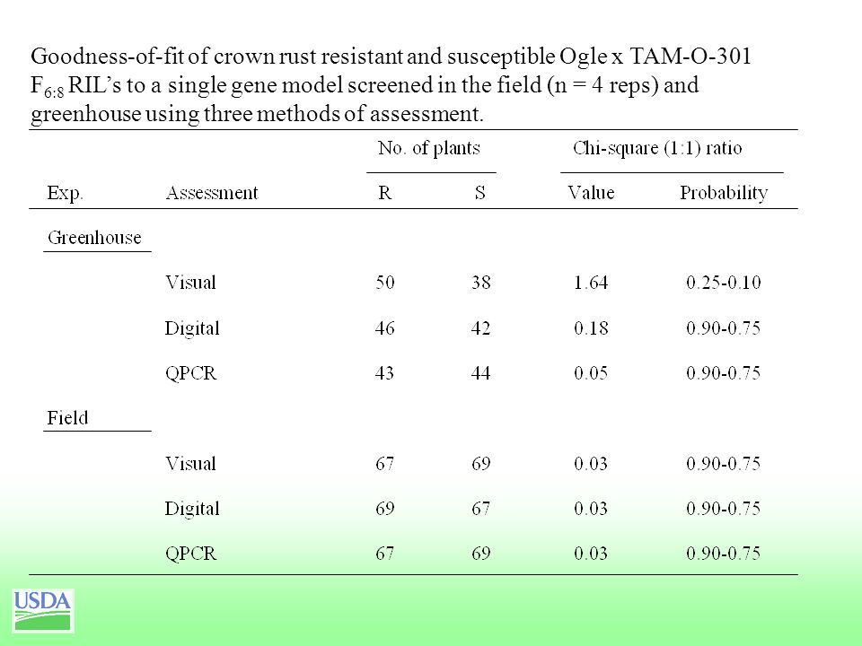 Goodness-of-fit of crown rust resistant and susceptible Ogle x TAM-O-301 F 6:8 RIL's to a single gene model screened in the field (n = 4 reps) and greenhouse using three methods of assessment.