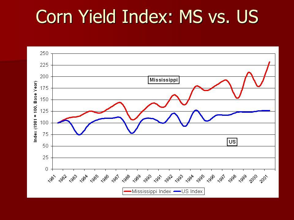 Corn Yield Index: MS vs. US