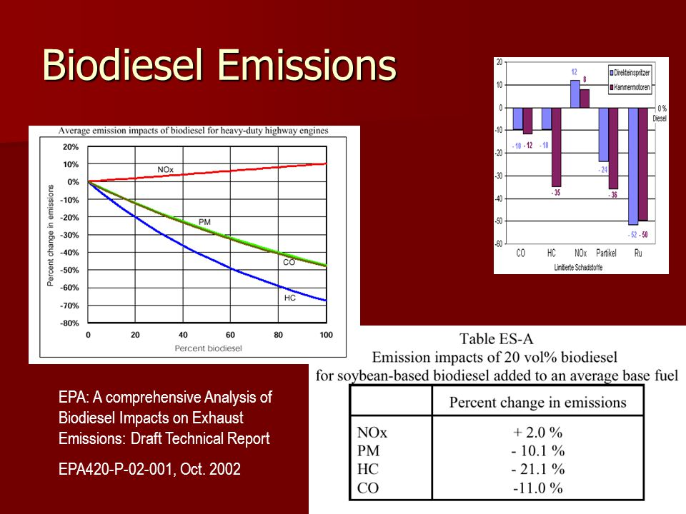 Biodiesel Emissions EPA: A comprehensive Analysis of Biodiesel Impacts on Exhaust Emissions: Draft Technical Report EPA420-P-02-001, Oct.
