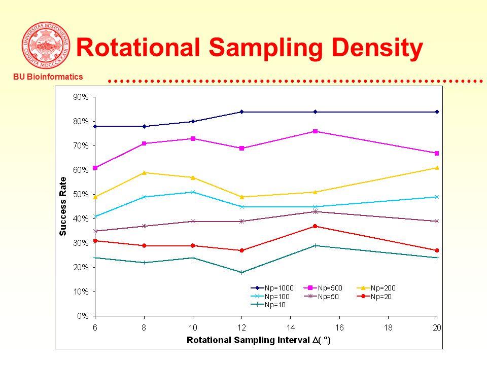 BU Bioinformatics Rotational Sampling Density