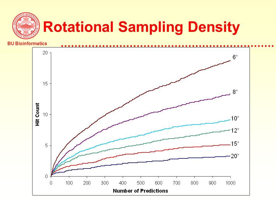 BU Bioinformatics Protein Docking Using FFT R L L R R L Rotate Fast Fourier Transform Complex Conjugate Discretize Fast Fourier Transform SurfaceInterior Correlation function