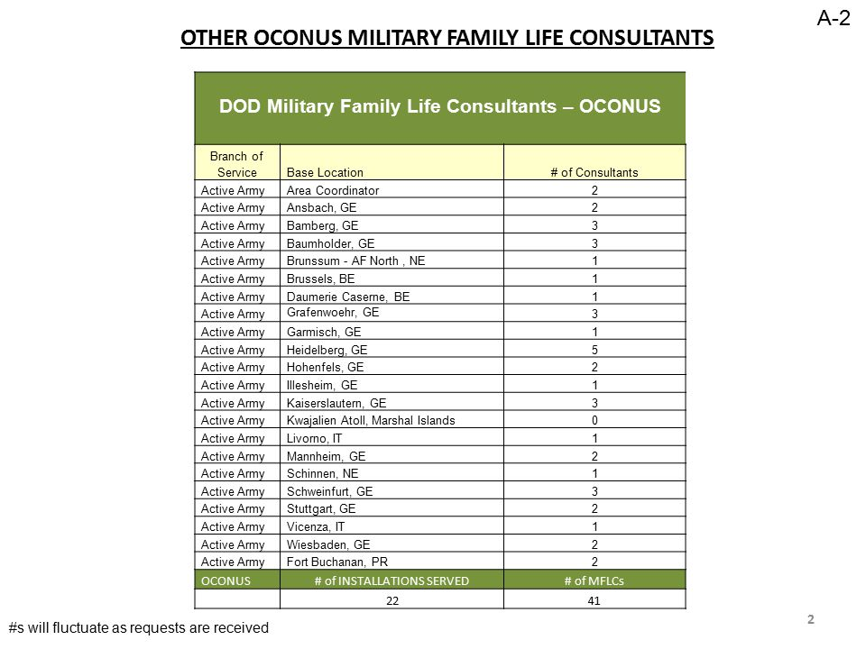 OTHER OCONUS MILITARY FAMILY LIFE CONSULTANTS DOD Military Family Life Consultants – OCONUS Branch of ServiceBase Location# of Consultants Active ArmyArea Coordinator2 Active ArmyAnsbach, GE2 Active ArmyBamberg, GE3 Active ArmyBaumholder, GE3 Active ArmyBrunssum - AF North, NE1 Active ArmyBrussels, BE1 Active ArmyDaumerie Caserne, BE1 Active Army Grafenwoehr, GE 3 Active ArmyGarmisch, GE1 Active ArmyHeidelberg, GE5 Active ArmyHohenfels, GE2 Active ArmyIllesheim, GE1 Active ArmyKaiserslautern, GE3 Active ArmyKwajalien Atoll, Marshal Islands0 Active ArmyLivorno, IT1 Active ArmyMannheim, GE2 Active ArmySchinnen, NE1 Active ArmySchweinfurt, GE3 Active ArmyStuttgart, GE2 Active ArmyVicenza, IT1 Active ArmyWiesbaden, GE2 Active ArmyFort Buchanan, PR2 OCONUS# of INSTALLATIONS SERVED# of MFLCs 2241 2 #s will fluctuate as requests are received A-2