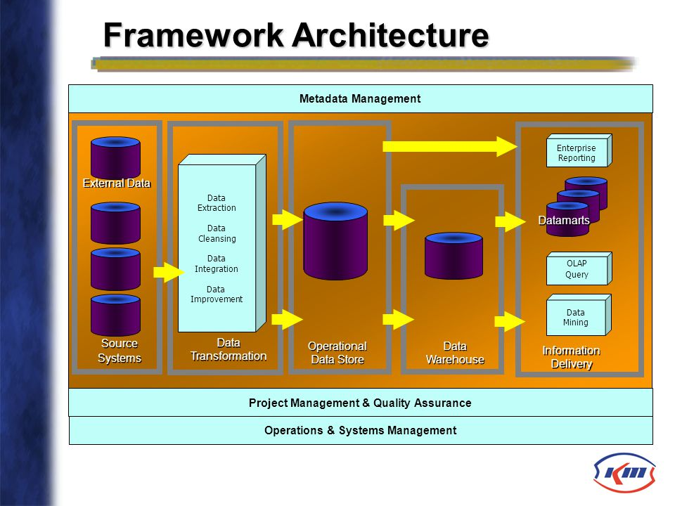 Metadata Management Project Management & Quality Assurance Source Systems Source Systems External Data Data Transformation Data Transformation Data Ex