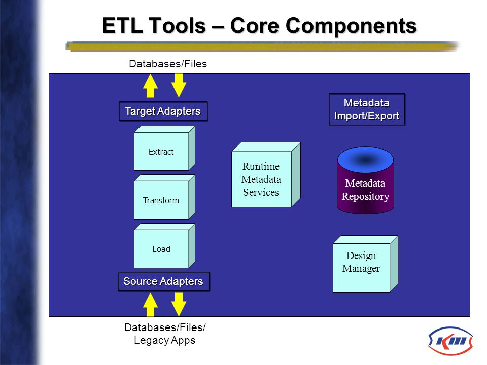 ETL Tools – Core Components Databases/Files/ Legacy Apps Metadata Repository Load Extract Transform Target Adapters Source Adapters Databases/Files Ru