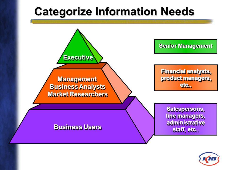 Highly Summarized Highly Summarized Moderately Summarized Moderately Summarized Integrated Operational Data Business Users Management Business Analyst