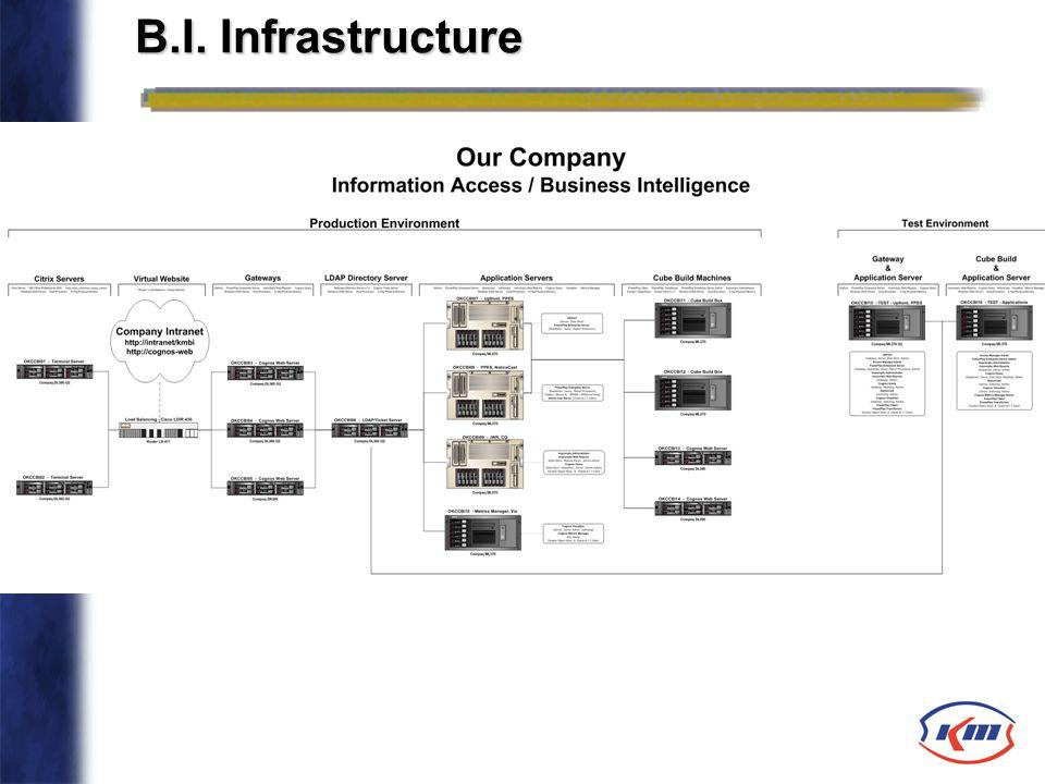 B.I. Infrastructure