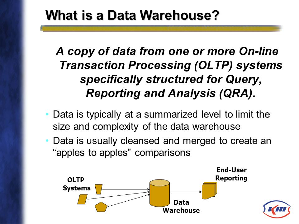 What is a Data Warehouse? A copy of data from one or more On-line Transaction Processing (OLTP) systems specifically structured for Query, Reporting a