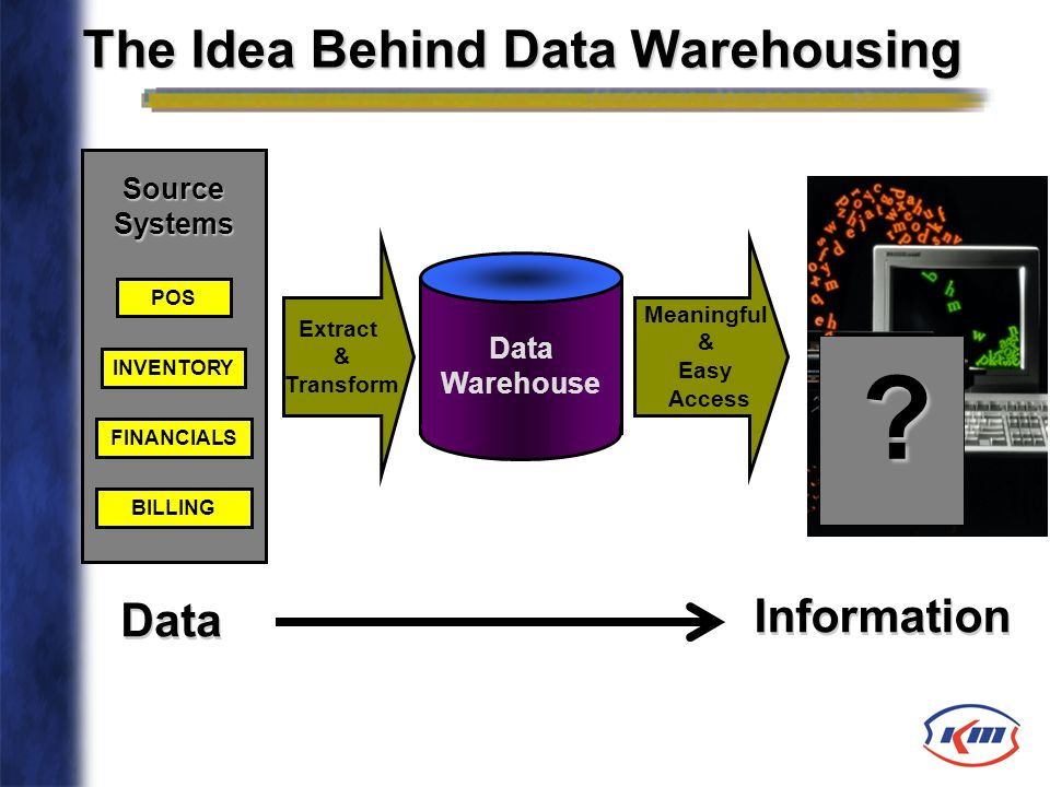 The Idea Behind Data Warehousing Extract & Transform Meaningful & Easy Access Data Warehouse POS FINANCIALS INVENTORY Source Systems BILLING ?? Inform