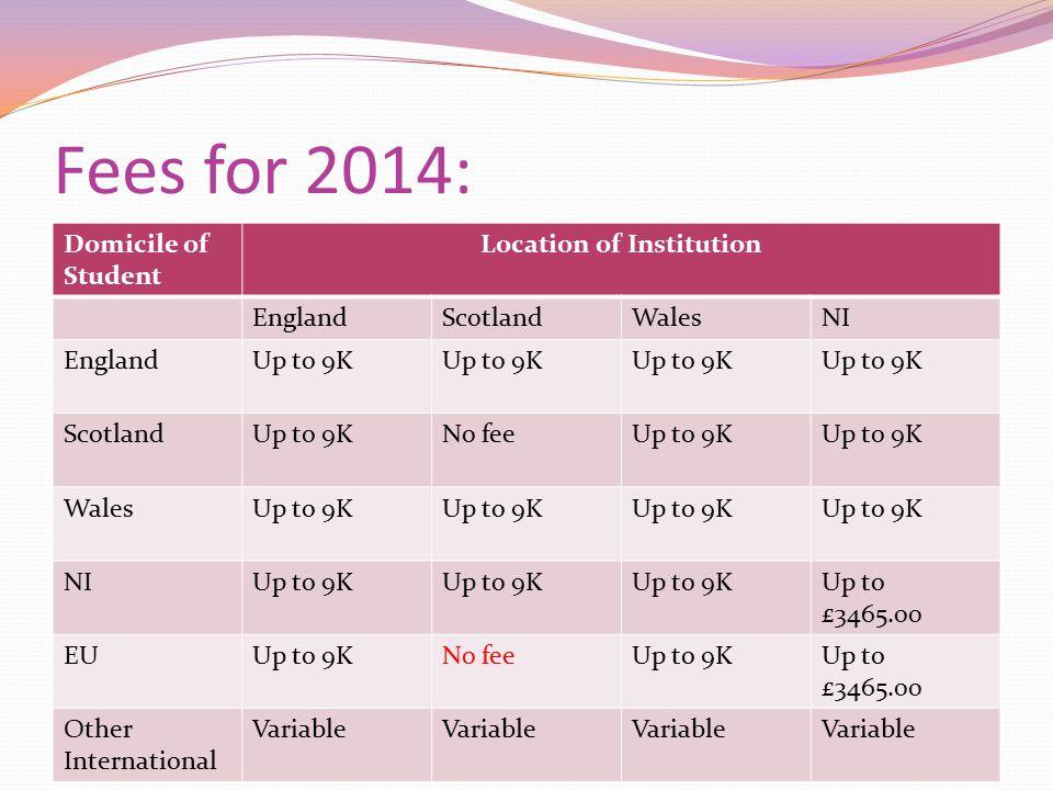 Fees for 2014: Domicile of Student Location of Institution EnglandScotlandWalesNI EnglandUp to 9K ScotlandUp to 9KNo feeUp to 9K WalesUp to 9K NIUp to