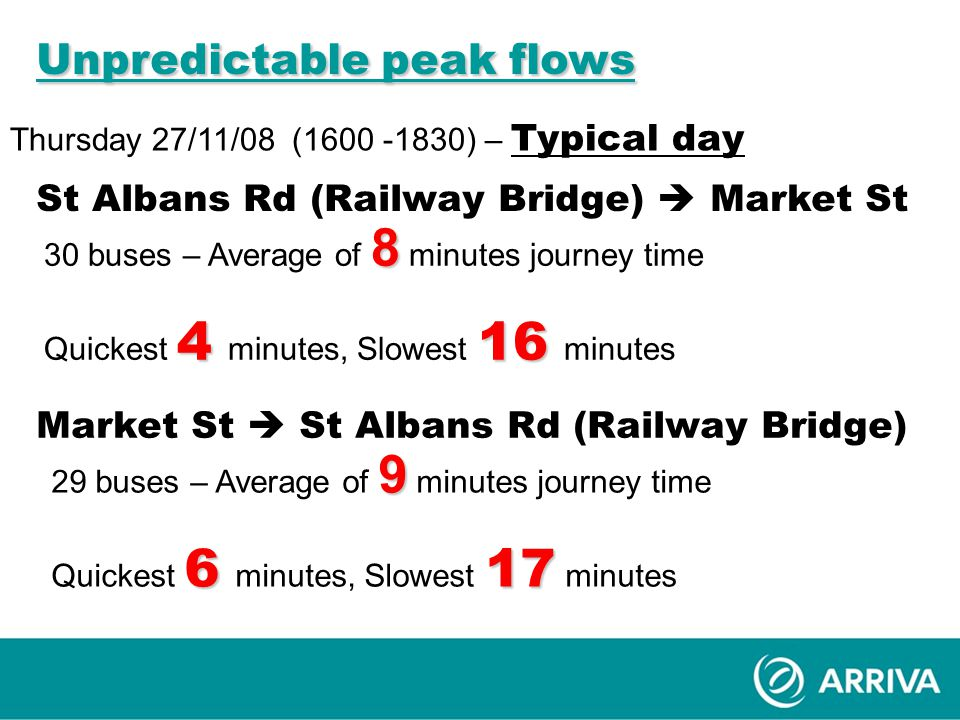 Unpredictable peak flows Thursday 27/11/08 (1600 -1830) – Typical day St Albans Rd (Railway Bridge)  Market St 8 30 buses – Average of 8 minutes journey time 416 Quickest 4 minutes, Slowest 16 minutes Market St  St Albans Rd (Railway Bridge) 9 29 buses – Average of 9 minutes journey time 617 Quickest 6 minutes, Slowest 17 minutes
