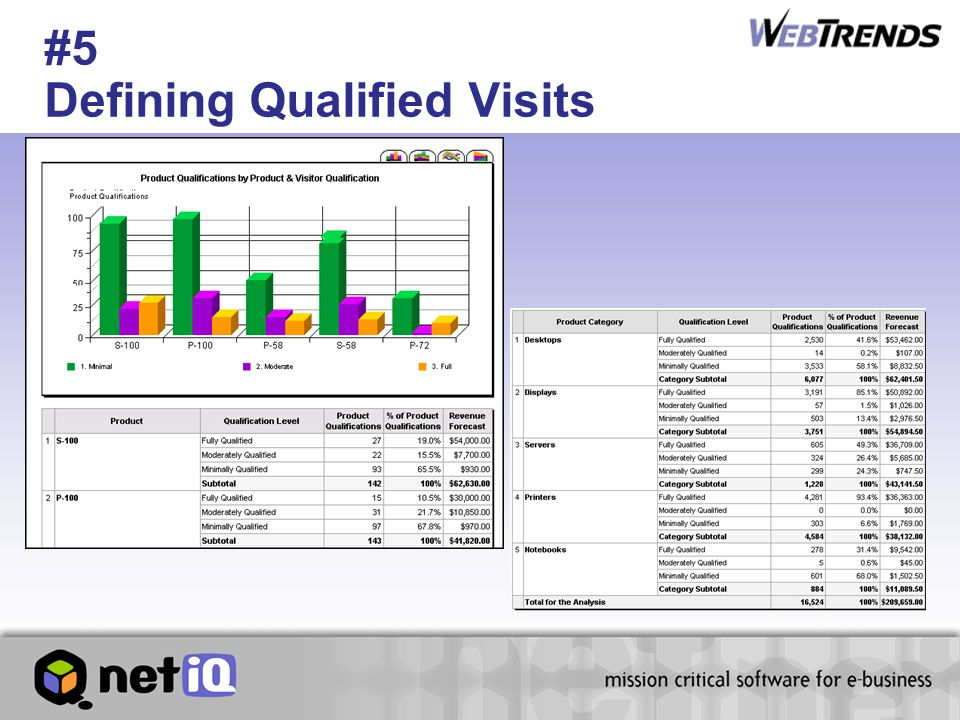 #5 Defining Qualified Visits
