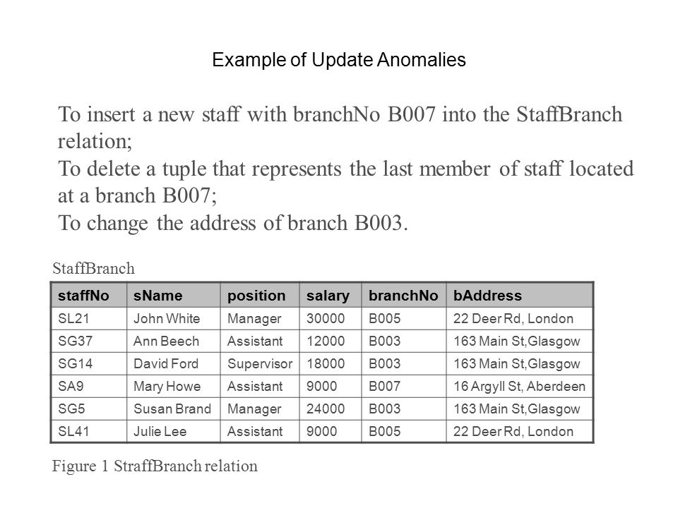 Example of Update Anomalies To insert a new staff with branchNo B007 into the StaffBranch relation; To delete a tuple that represents the last member of staff located at a branch B007; To change the address of branch B003.