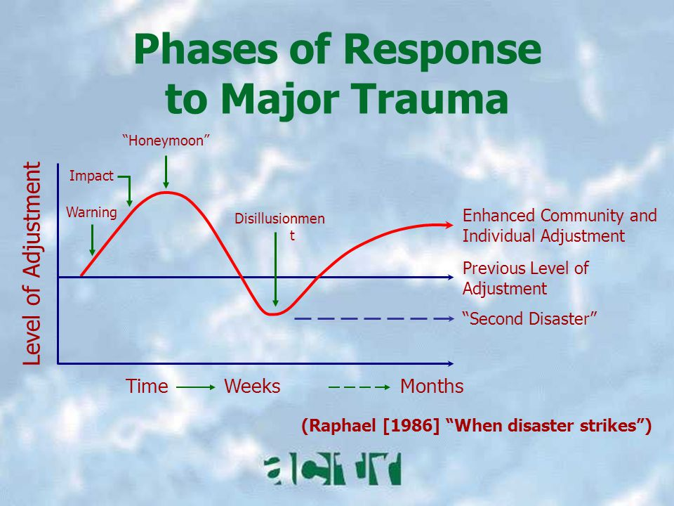 Phases of Response to Major Trauma Warning Impact Honeymoon Level of Adjustment TimeWeeksMonths Previous Level of Adjustment (Raphael [1986] When disaster strikes ) Disillusionmen t Enhanced Community and Individual Adjustment Second Disaster