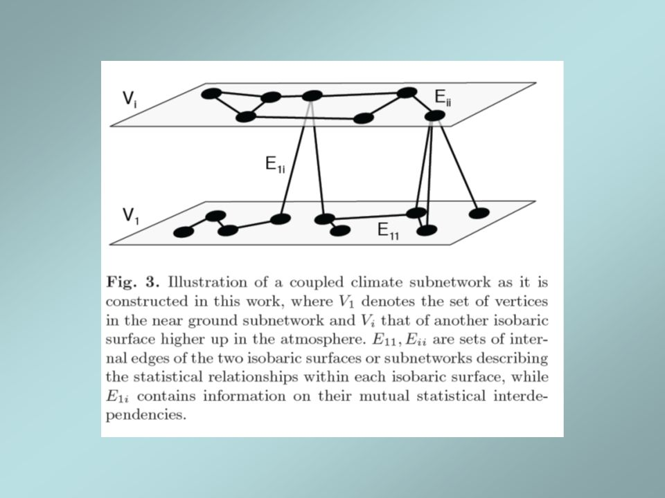 Network of networks -Links inside a subnetwork - Links between different subnetworks -New measures: cross-degree, cross- clustering, cross- pathways…