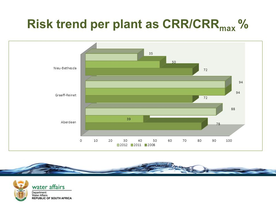 Risk trend per plant as CRR/CRR max %