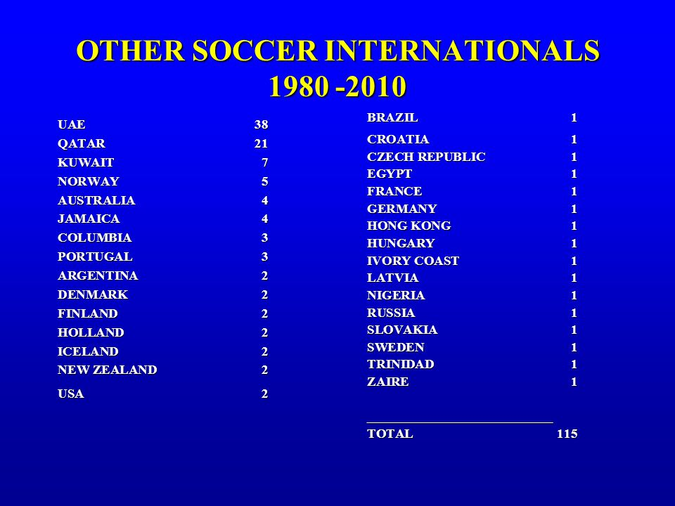 OTHER SOCCER INTERNATIONALS 1980 -2010 UAE38 QATAR21 KUWAIT7 NORWAY 5 AUSTRALIA 4 JAMAICA 4 COLUMBIA 3 PORTUGAL 3 ARGENTINA 2 DENMARK 2 FINLAND 2 HOLLAND 2 ICELAND 2 NEW ZEALAND2 USA 2 BRAZIL1 CROATIA 1 CZECH REPUBLIC 1 EGYPT1 FRANCE1 GERMANY 1 HONG KONG1 HUNGARY1 IVORY COAST1 LATVIA 1 NIGERIA 1 RUSSIA 1 SLOVAKIA 1 SWEDEN 1 TRINIDAD1 ZAIRE 1 ____________________________ TOTAL 115