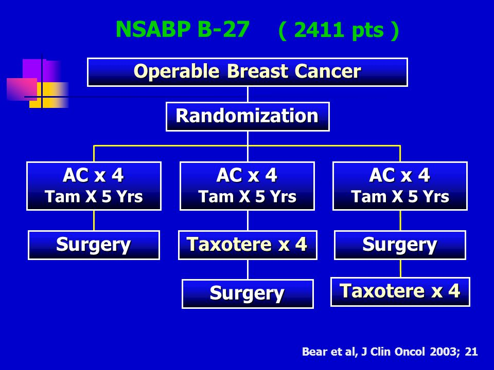 NSABP B-27 Operable Breast Cancer Randomization AC x 4 Tam X 5 Yrs AC x 4 Tam X 5 Yrs AC x 4 Tam X 5 Yrs Surgery Taxotere x 4 Surgery Surgery Bear et al, J Clin Oncol 2003; 21 ( 2411 pts )