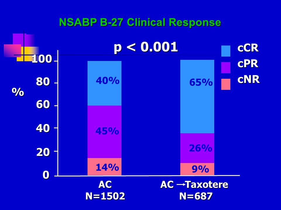 40% 45% 100 80 60 40 20 0 % p < 0.001 ACN=1502 AC Taxotere N=687 65% 26% NSABP B-27 Clinical Response cCRcPRcNR 14% 9%
