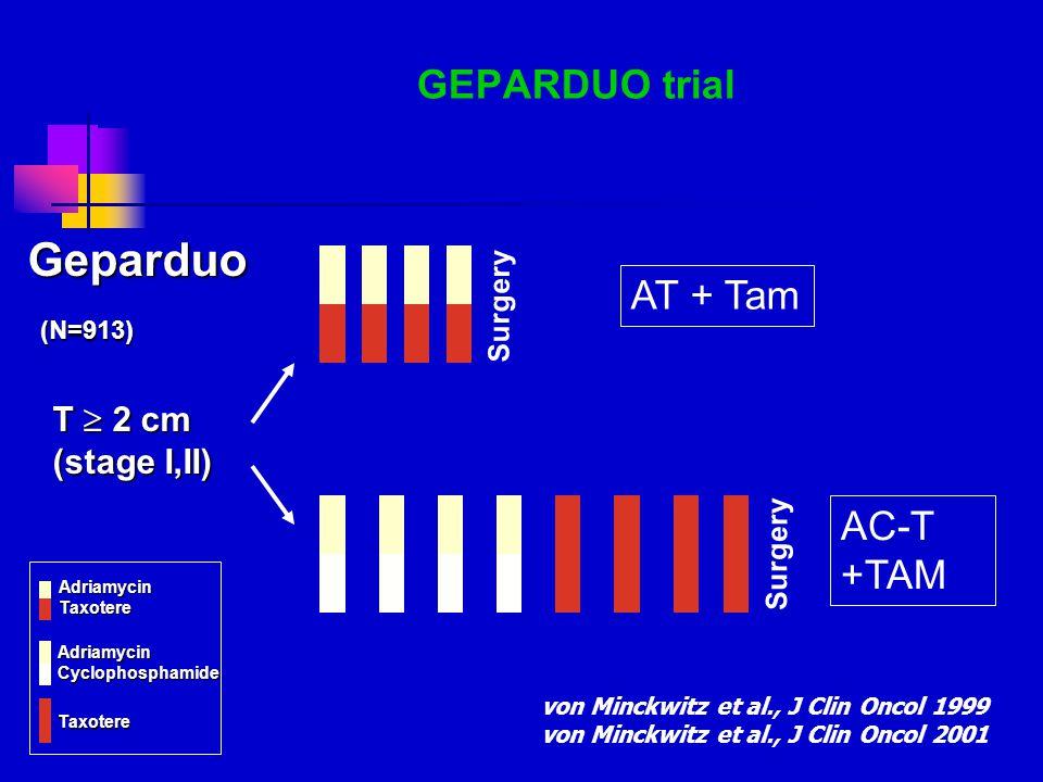 GEPARDUO trial von Minckwitz et al., J Clin Oncol 1999 von Minckwitz et al., J Clin Oncol 2001 Surgery Geparduo T  2 cm (stage I,II) (N=913) (N=913)