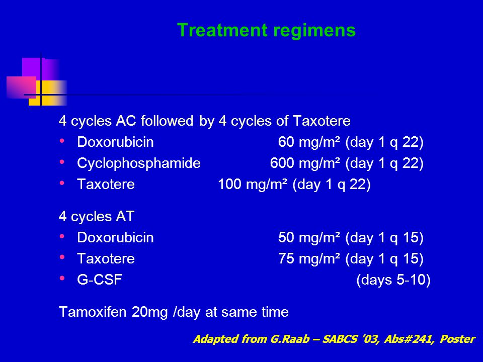 Treatment regimens 4 cycles AC followed by 4 cycles of Taxotere Doxorubicin 60 mg/m² (day 1 q 22) Cyclophosphamide 600 mg/m² (day 1 q 22) Taxotere 100 mg/m² (day 1 q 22) 4 cycles AT Doxorubicin 50 mg/m² (day 1 q 15) Taxotere 75 mg/m² (day 1 q 15) G-CSF (days 5-10) Tamoxifen 20mg /day at same time Adapted from G.Raab – SABCS '03, Abs#241, Poster