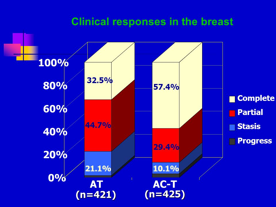 0% 20% 40% 60% 80% 100% ATAC-T Complete Partial Stasis Progress (n=421) (n=425) 57.4% 32.5% 29.4% 44.7% 10.1% 21.1% Clinical responses in the breast