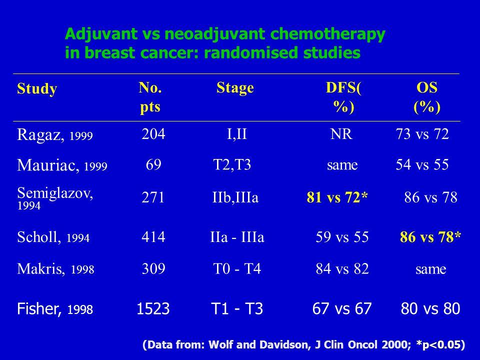 Adjuvant vs neoadjuvant chemotherapy in breast cancer: randomised studies same84 vs 82T0 - T4309Makris, 1998 86 vs 78*59 vs 55IIa - IIIa414Scholl, 199