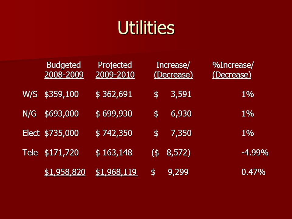 Utilities Budgeted Projected Increase/%Increase/ Budgeted Projected Increase/%Increase/ 2008-20092009-2010(Decrease)(Decrease) W/S$359,100$ 362,691$ 3,5911% N/G$693,000$ 699,930$ 6,9301% Elect$735,000$ 742,350$ 7,3501% Tele$171,720$ 163,148 ($ 8,572)-4.99% $1,958,820$1,968,119 $ 9,2990.47%