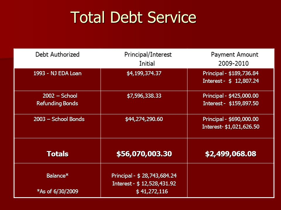 Total Debt Service Total Debt Service Debt Authorized Principal/Interest Principal/Interest Initial Initial Payment Amount Payment Amount 2009-2010 2009-2010 1993 - NJ EDA Loan $4,199,374.37 Principal - $189,736.84 Interest - $ 12,807.24 2002 – School 2002 – School Refunding Bonds $7,596,338.33 Principal - $425,000.00 Interest - $159,897.50 2003 – School Bonds 2003 – School Bonds$44,274,290.60 Principal - $690,000.00 Interest- $1,021,626.50 Totals$56,070,003.30$2,499,068.08 Balance* *As of 6/30/2009 Principal - $ 28,743,684.24 Interest - $ 12,528,431.92 $ 41,272,116 $ 41,272,116