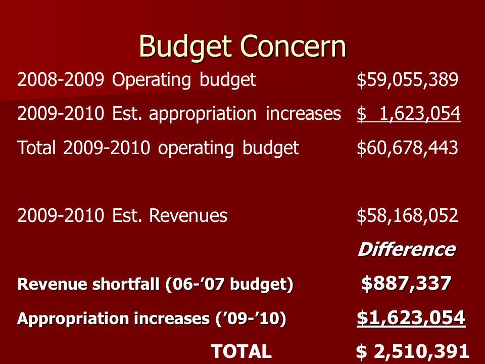 Budget Concern 2008-2009 Operating budget$59,055,389 2009-2010 Est.