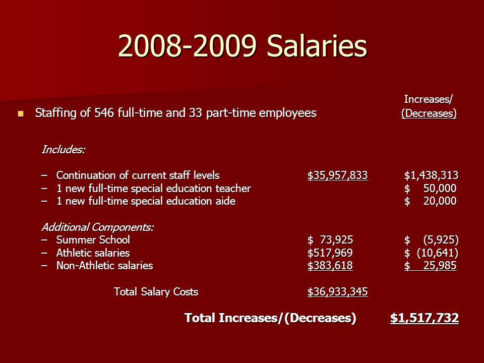 2008-2009 Salaries Increases/ Staffing of 546 full-time and 33 part-time employees (Decreases) Staffing of 546 full-time and 33 part-time employees (Decreases)Includes: –Continuation of current staff levels$35,957,833 $1,438,313 –1 new full-time special education teacher$ 50,000 –1 new full-time special education aide$ 20,000 Additional Components: –Summer School$ 73,925$ (5,925) –Athletic salaries$517,969$ (10,641) –Non-Athletic salaries$383,618$ 25,985 Total Salary Costs$36,933,345 Total Increases/(Decreases) $1,517,732 Total Increases/(Decreases) $1,517,732