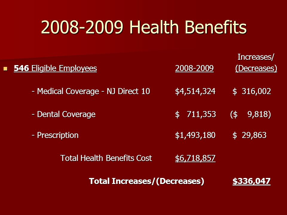 2008-2009 Health Benefits Increases/ Increases/ 546 Eligible Employees2008-2009 (Decreases) 546 Eligible Employees2008-2009 (Decreases) - Medical Coverage - NJ Direct 10$4,514,324$ 316,002 - Dental Coverage $ 711,353 ($ 9,818) - Prescription$1,493,180$ 29,863 Total Health Benefits Cost$6,718,857 Total Health Benefits Cost$6,718,857 Total Increases/(Decreases)$336,047