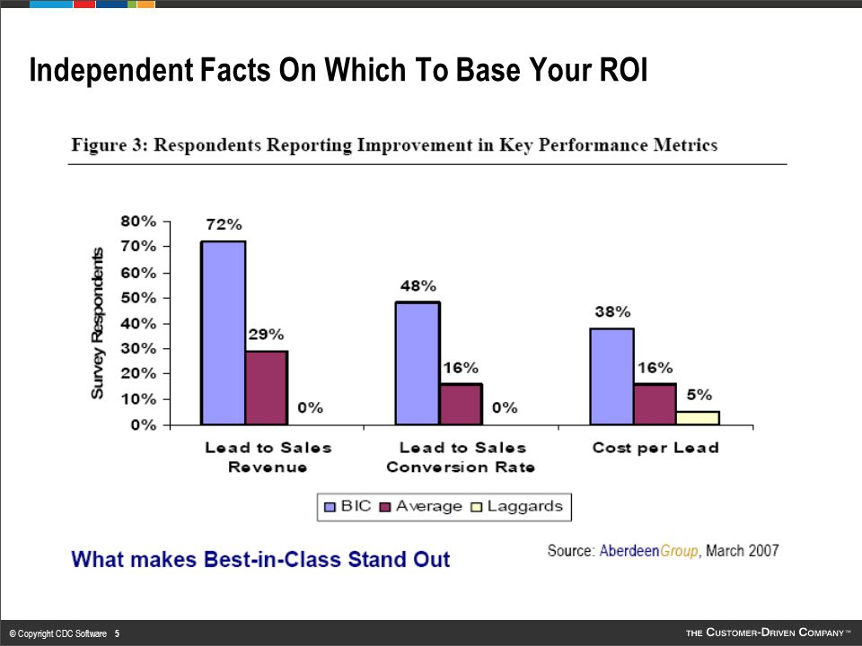 © Copyright CDC Software 6 Independent Facts On Which To Base Your ROI 1: Determine what your current percentages are for each of the three categories and where you currently fall around the Average or even Laggard category.