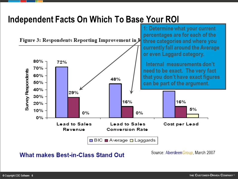 © Copyright CDC Software 7 Independent Facts On Which To Base Your ROI 2: Determine how close you expect to come to the BIC figures.