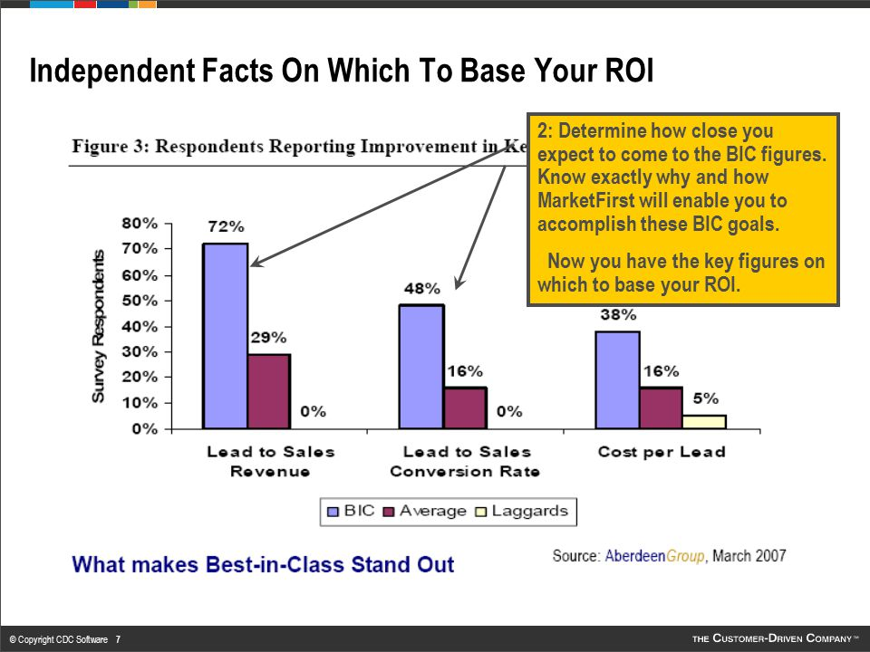 © Copyright CDC Software 8 Annual ROI Falls Out Year by Year Determine ROI based on any combination of: Additional Lead Gen Customer Claw Back Up Sell/Cross Sell Additional Campaigns