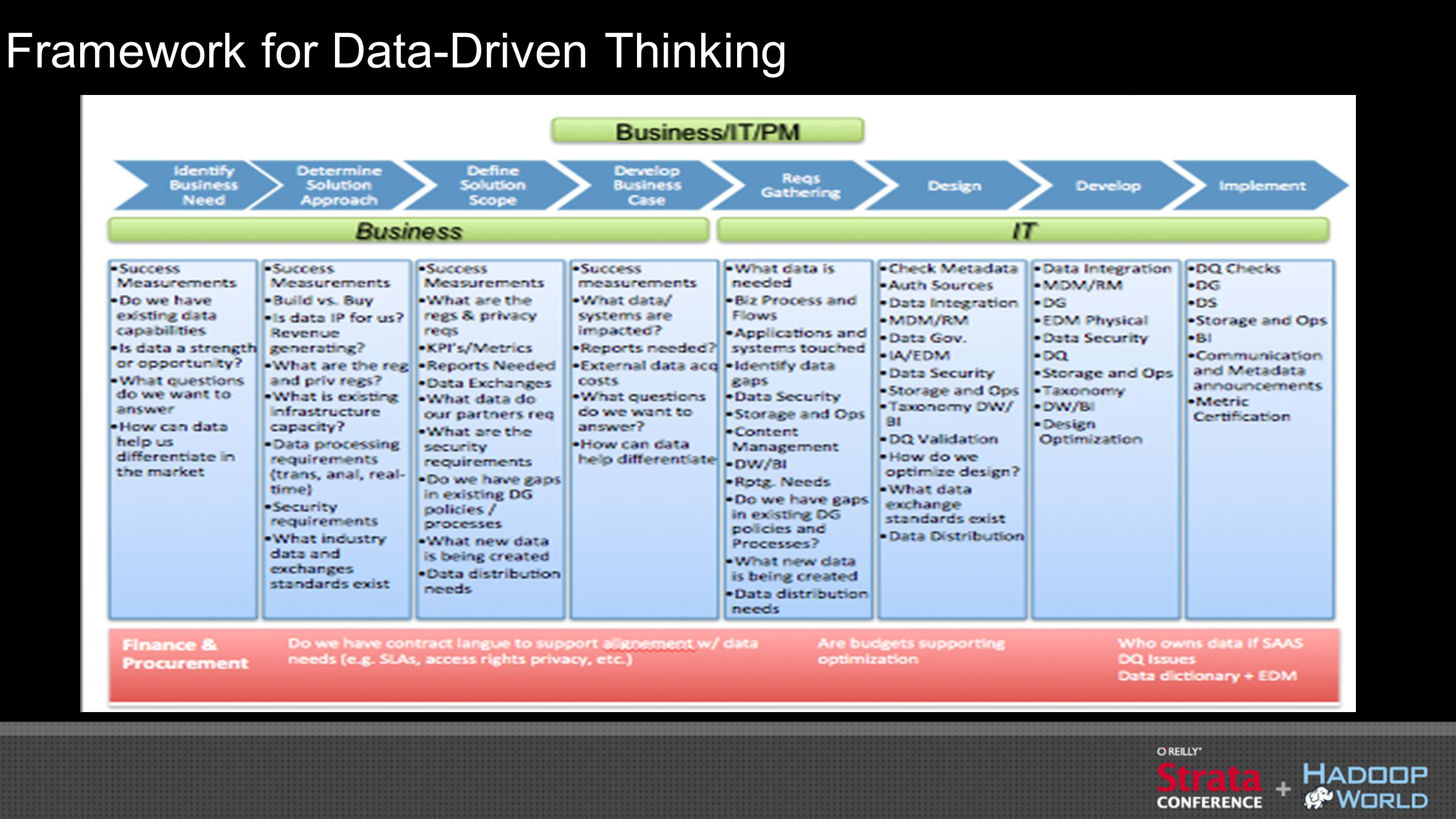 Framework for Data-Driven Thinking
