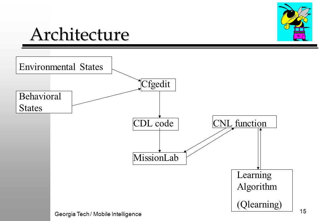 Georgia Tech / Mobile Intelligence 15 Architecture Learning Algorithm (Qlearning) Cfgedit CNL function Behavioral States Environmental States CDL code MissionLab