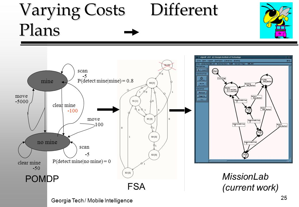 Georgia Tech / Mobile Intelligence 25 Varying Costs Different Plans mine no mine clear mine move scan move POMDP MissionLab (current work) clear mine -5 -5000 100 -100 -50 P(detect mine|mine) = 0.8 P(detect mine|no mine) = 0 FSA